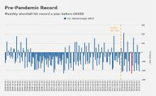Pre-Pandemic Record -  US Deficit Monthly Shortfall hit record a year before COVID